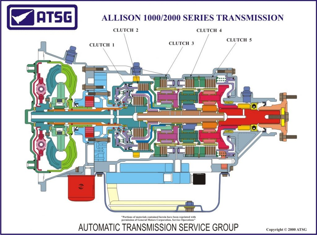 Allison Transmission 1000 And 2000 Series Fault Codes List