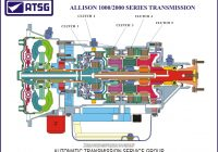 Allison Transmission 1000/2000 Fault Codes List