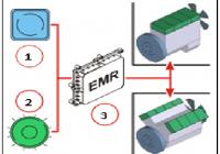 EMR 3 Fault codes