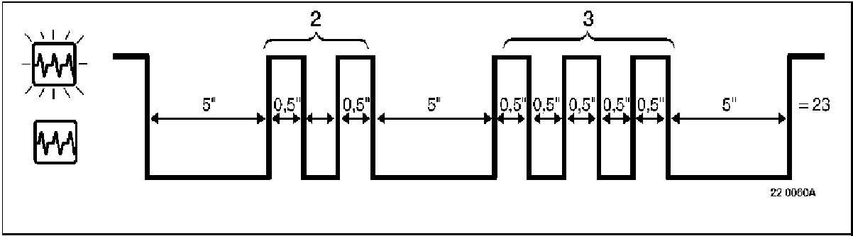 Interpretation of fault code numbers